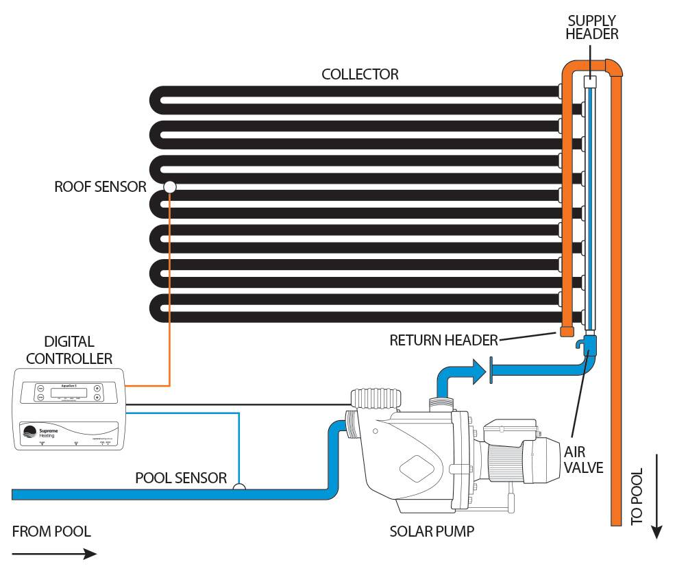 Solar Pool Heating Faqs Supreme Australia Water Heater Diagram Free Collection Of Pictures The As Is Circulated It Heated From Suns Energy And Then Returned To Temperature Can Be Managed By An Automatic