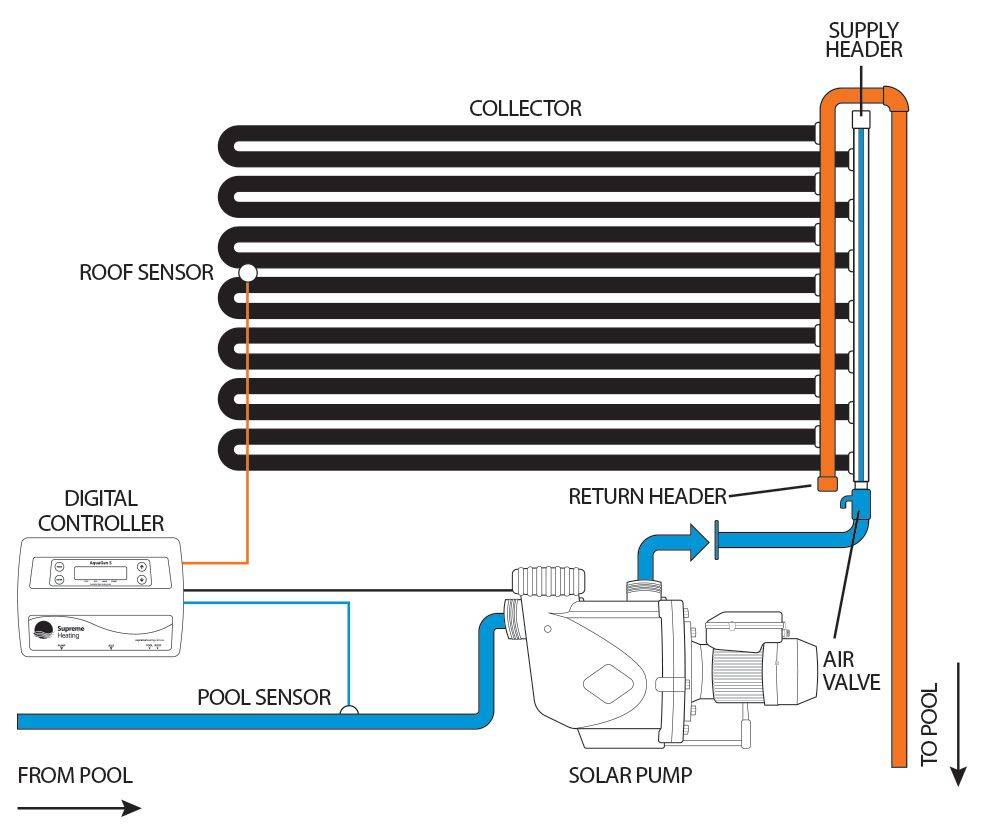 how does solar pool heating work